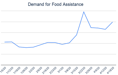 Demand for Food Assistance
