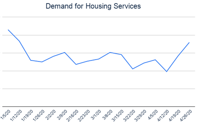 Demand for Housing Services