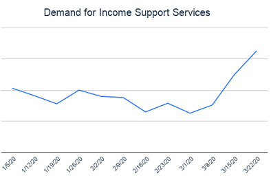 Demand for Income Support Services