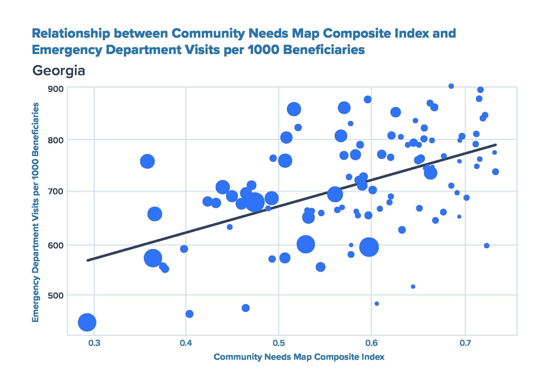 Georgia Index Graph