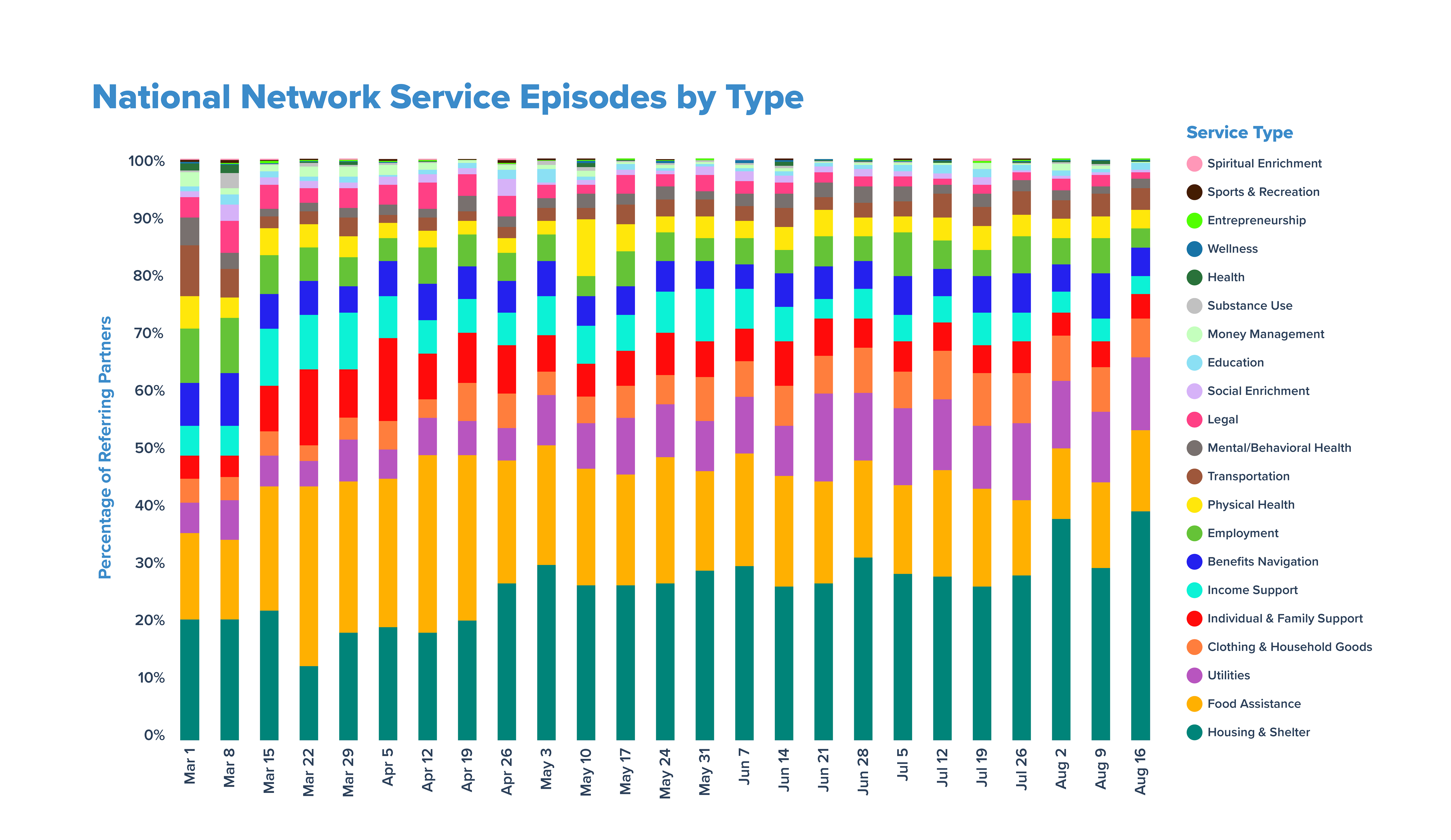 National Network Service Episodes by Type