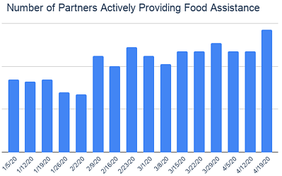 Number of Partners Actively Providing Food Assistance