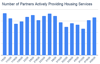 Number of Partners Actively Providing Housing Services