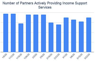 Number of Partners Actively Providing Income Support Services