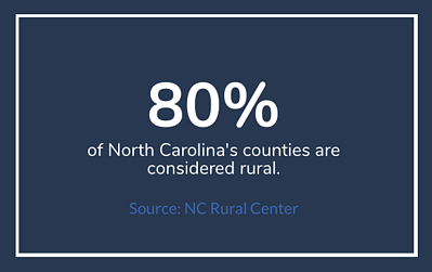 Rural NC Counties