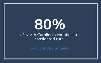 Rural NC Counties