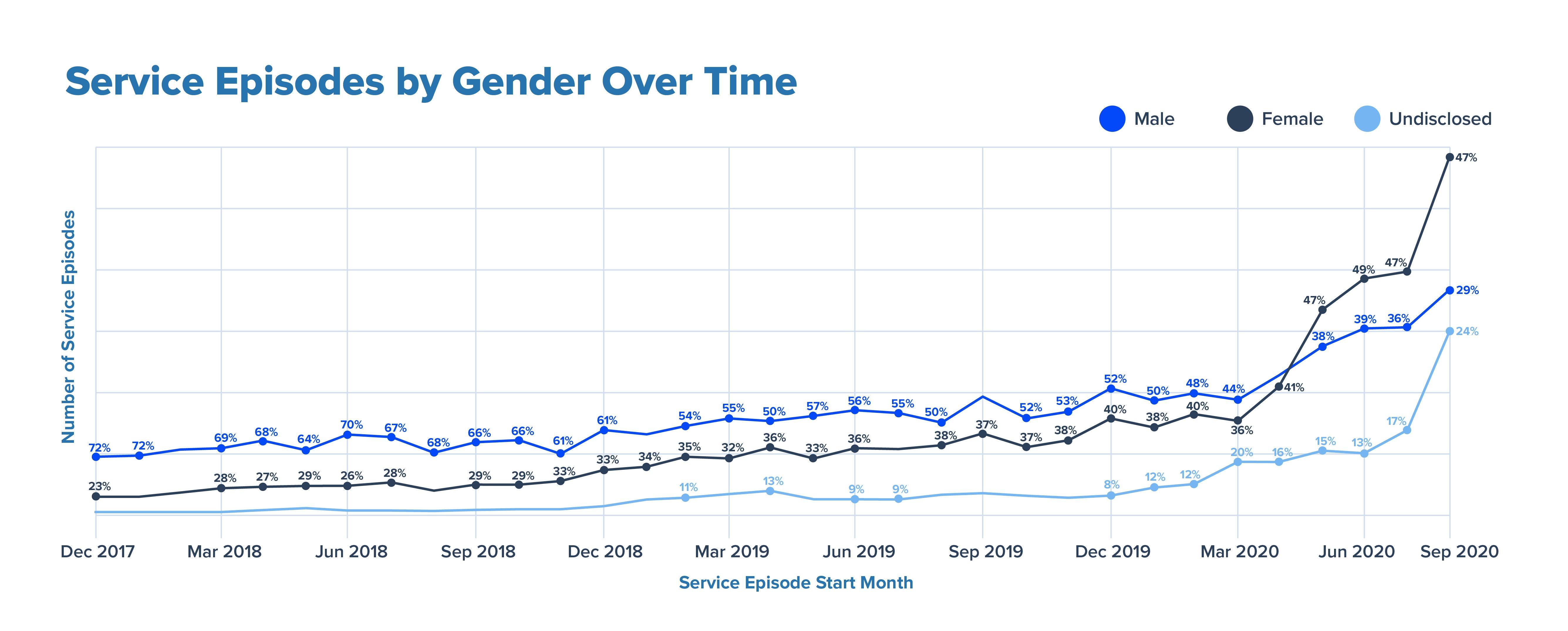 Service Episodes by Gender V4