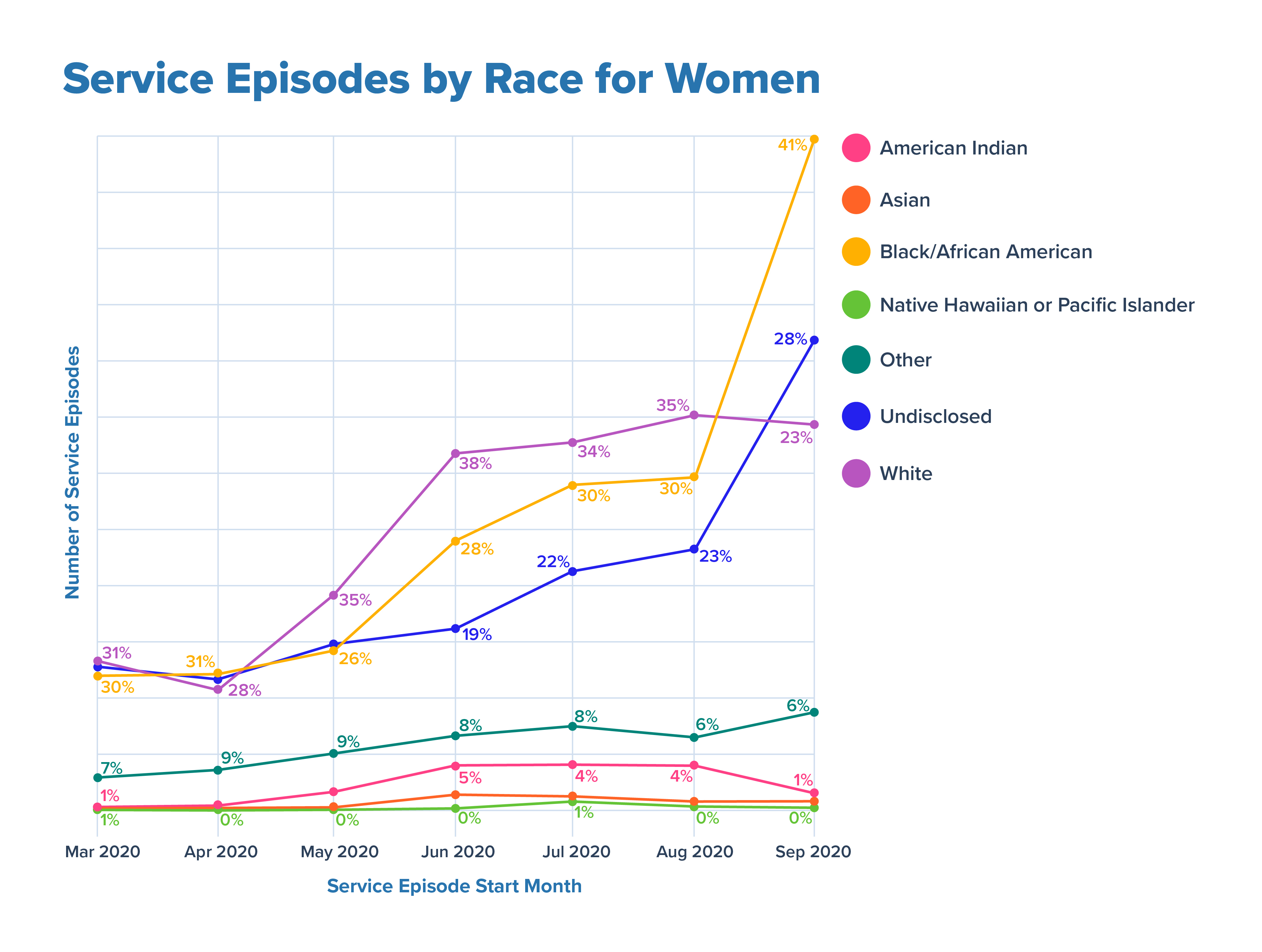 Service Episodes by Race for Women V5