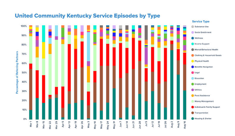 United Community Kentucky Service Episodes by Type